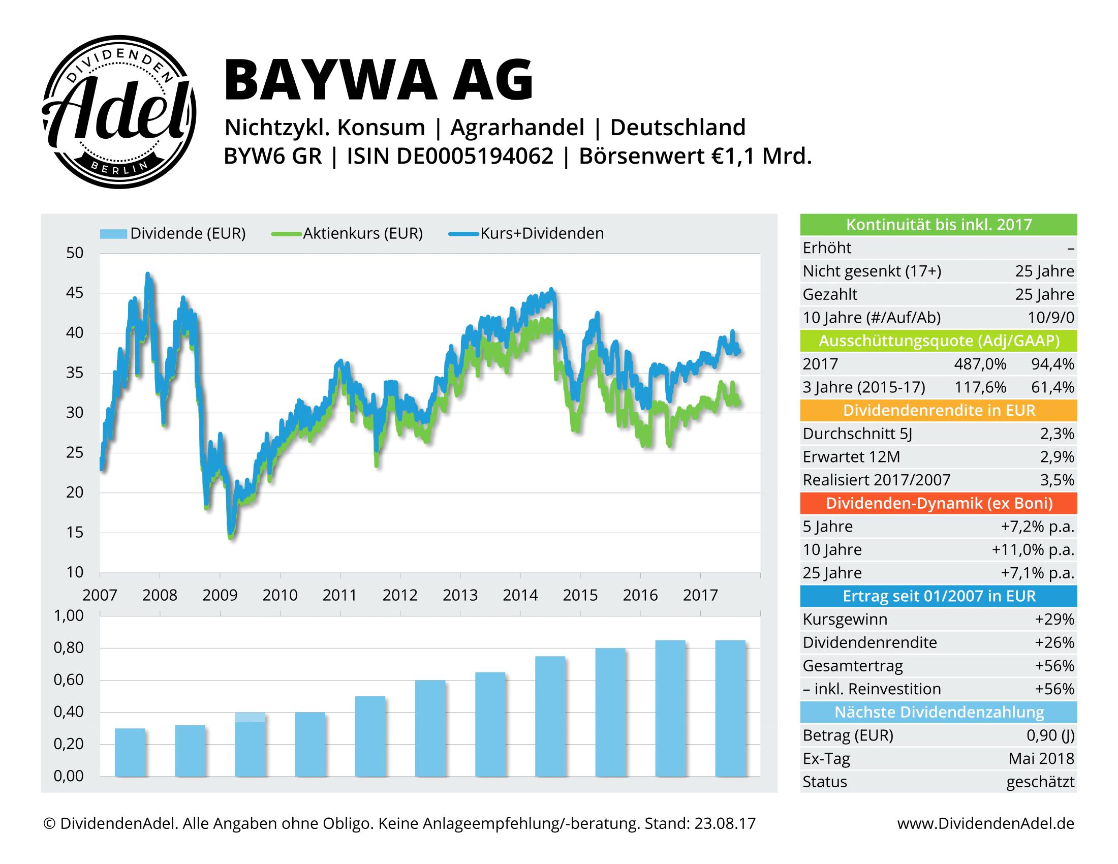 2017-08-23 35 BAYWA AG-VINK. DividendenAdel-Profil ab 2007-1