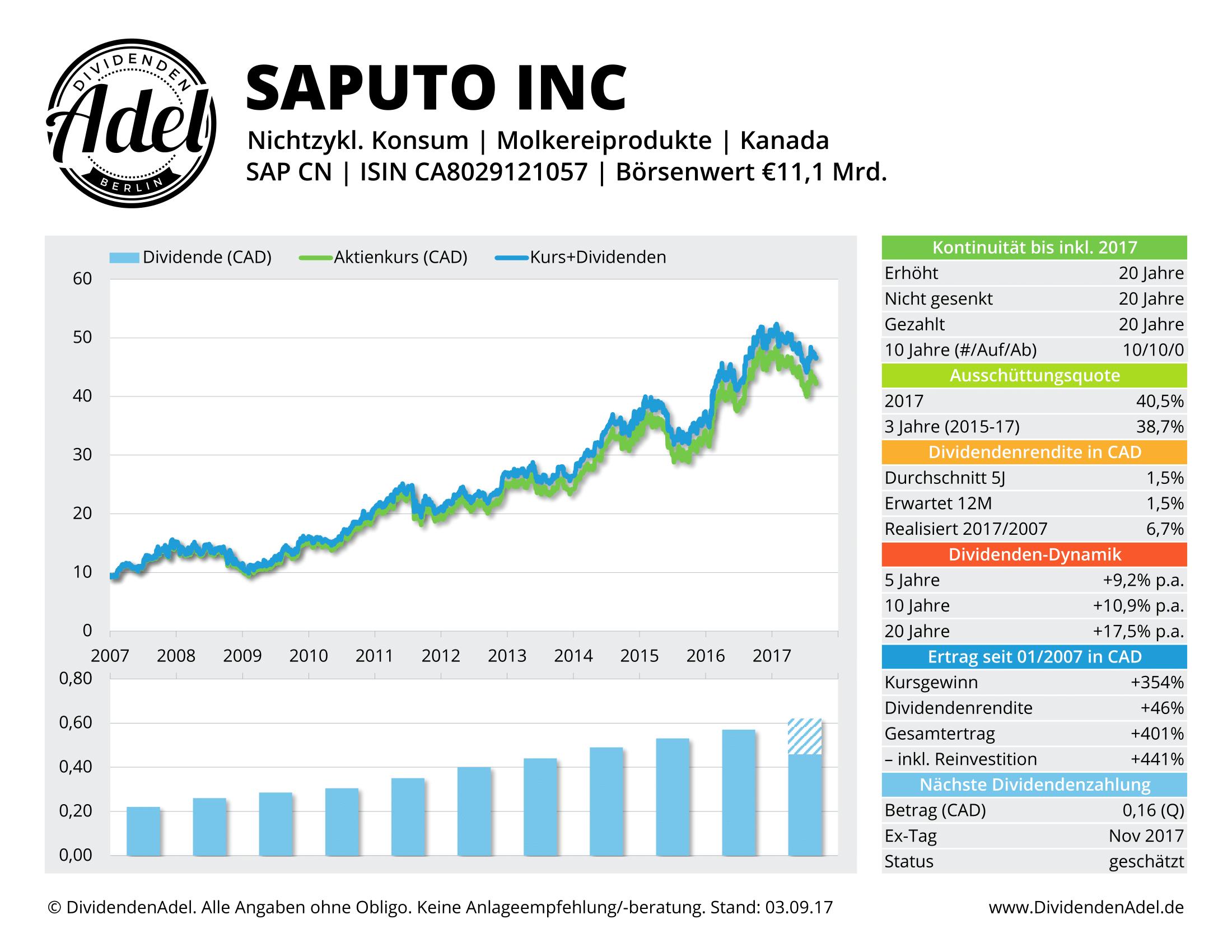 2017-09-03 SAPUTO INC DividendenAdel-Profil ab 2007-1