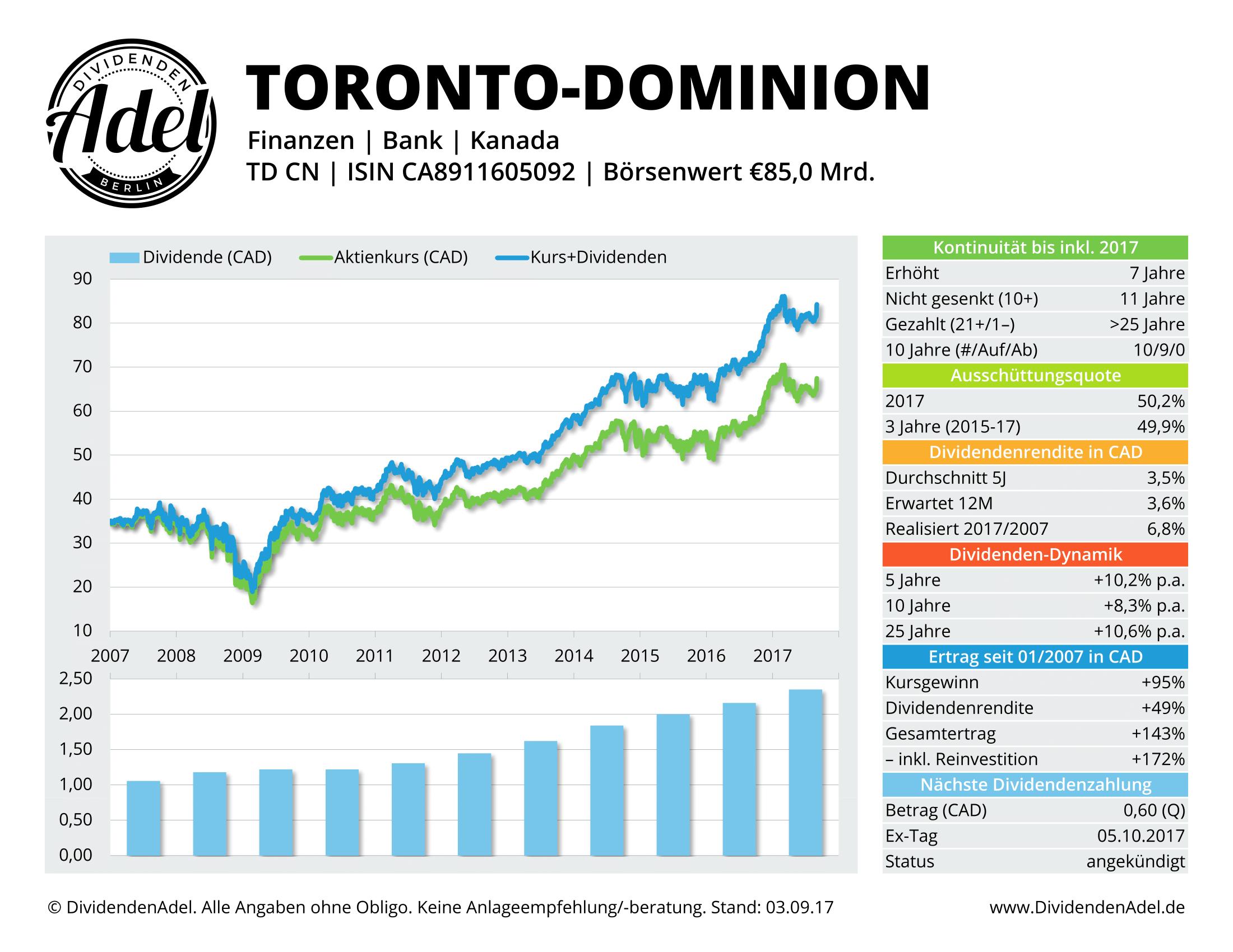2017-09-03 TORONTO-DOMINION DividendenAdel-Profil ab 2007-1