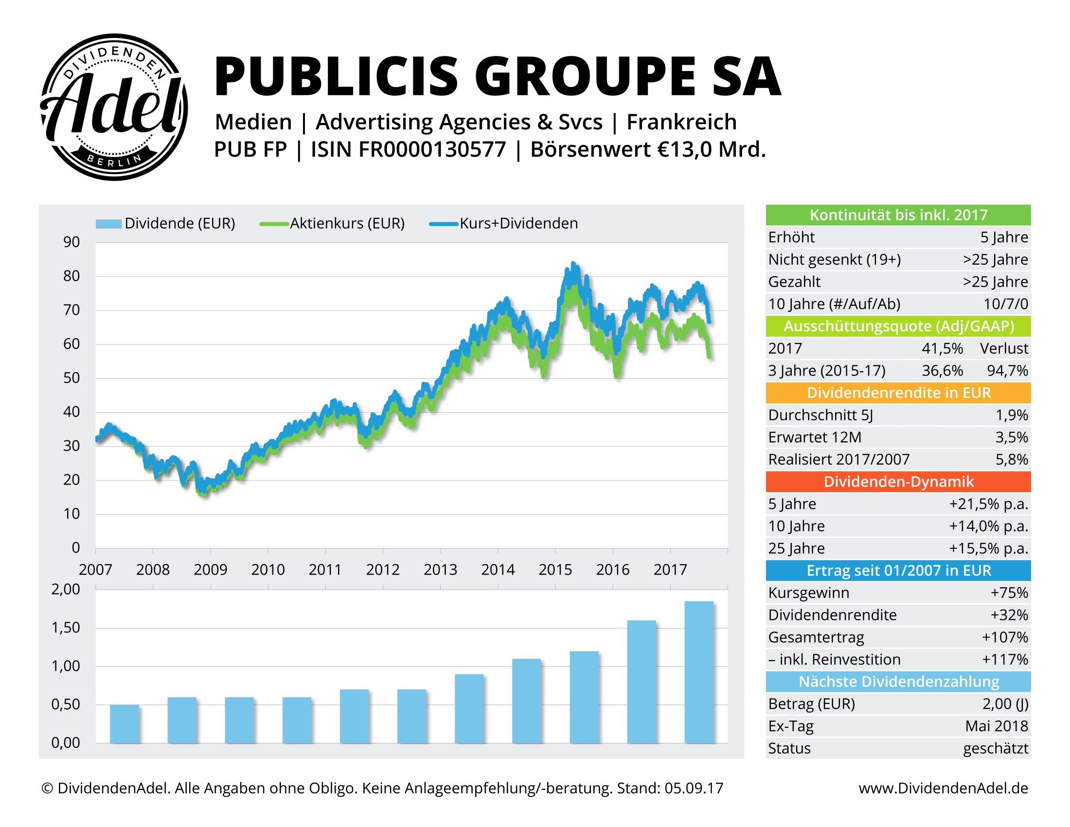 2017-09-05 37 PUBLICIS GROUPE DividendenAdel-Profil ab 2007-1