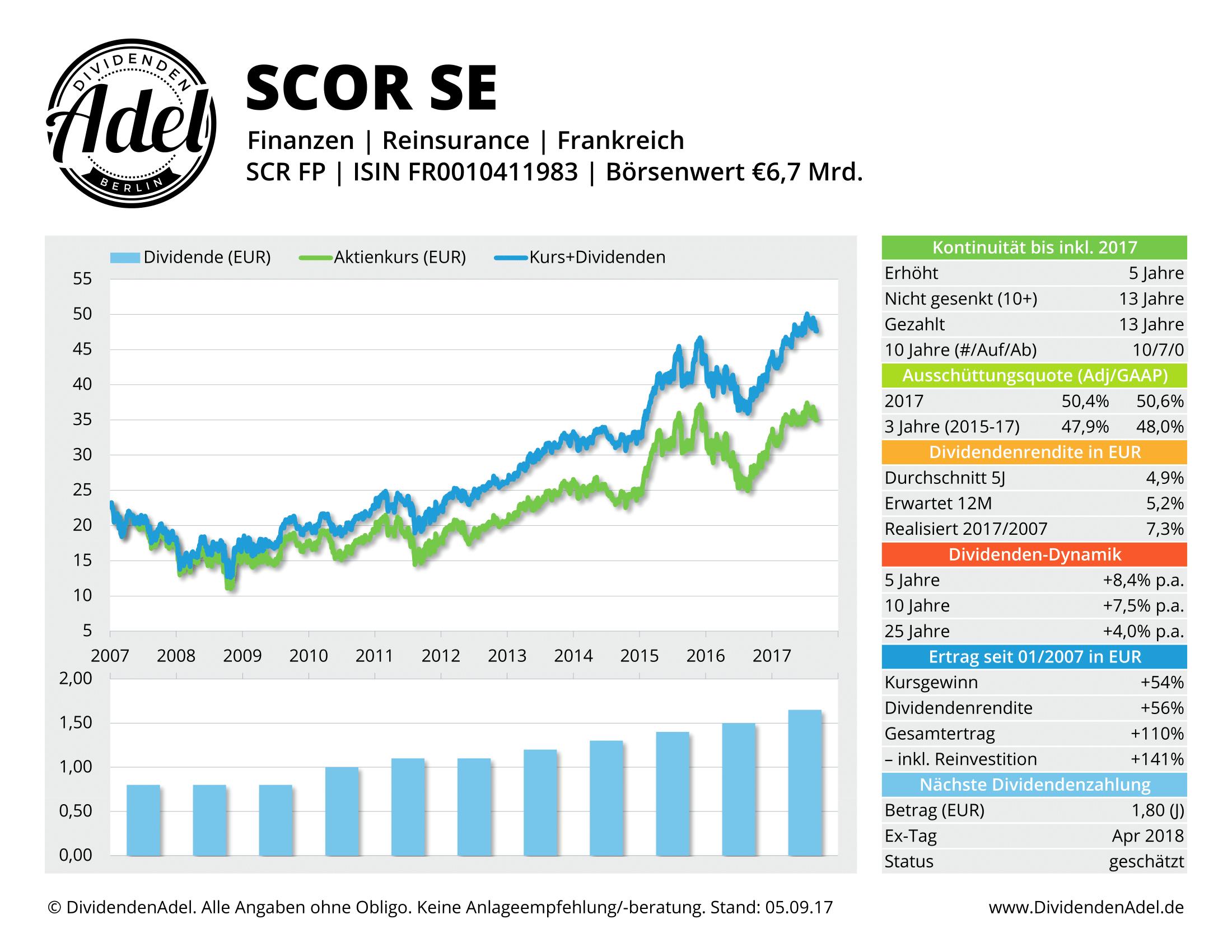 2017-09-05 37 SCOR SE DividendenAdel-Profil ab 2007-1