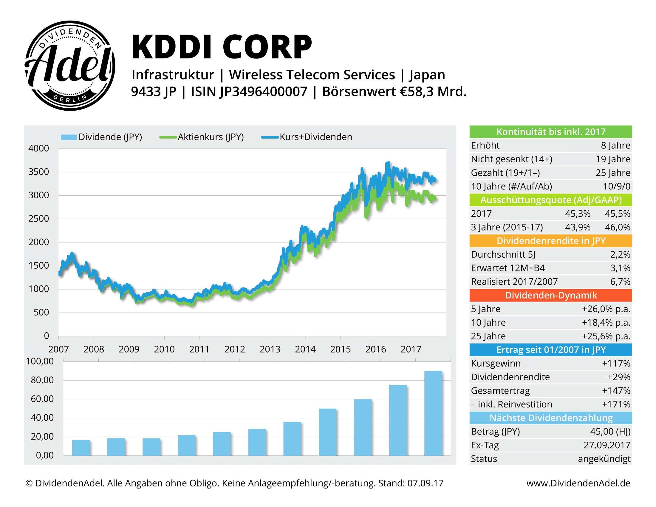 2017-09-07 37 KDDI CORP DividendenAdel-Profil ab 2007-1