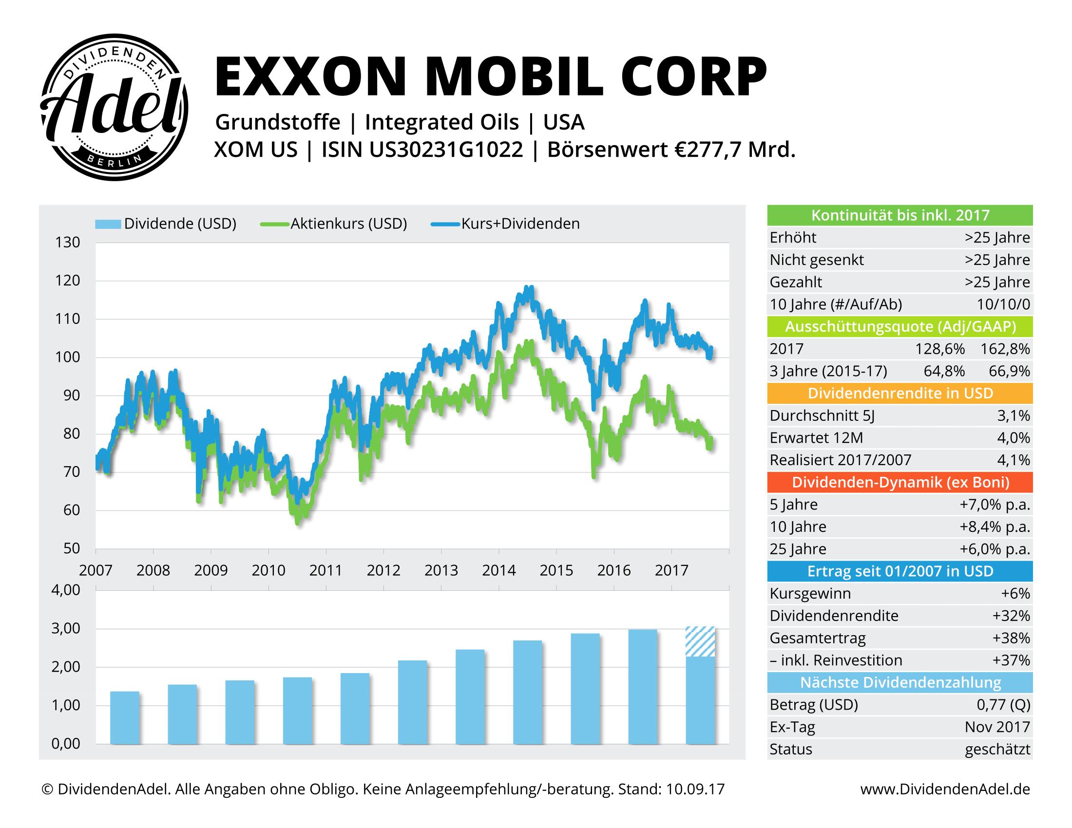 2017-09-10 67 EXXON MOBIL CORP DividendenAdel-Profil ab 2007-1