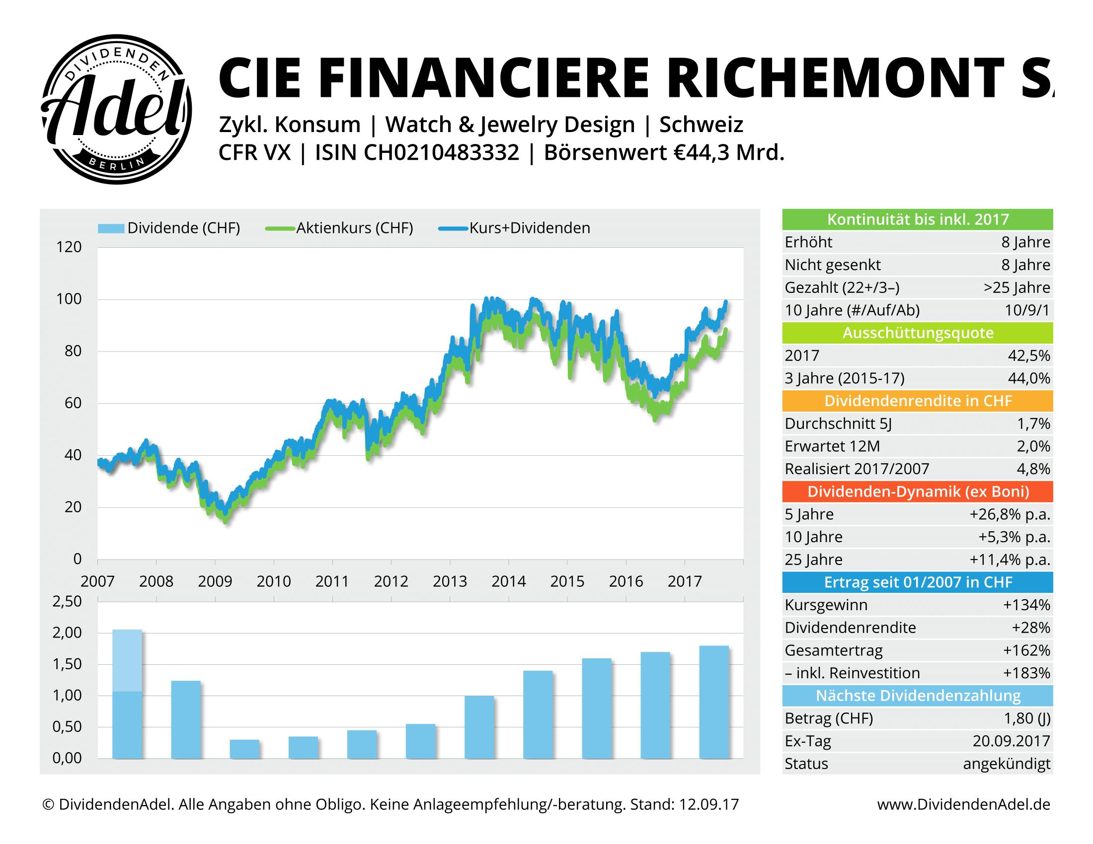 2017-09-12 58 CIE FINANCI-REG DividendenAdel-Profil ab 2007-1