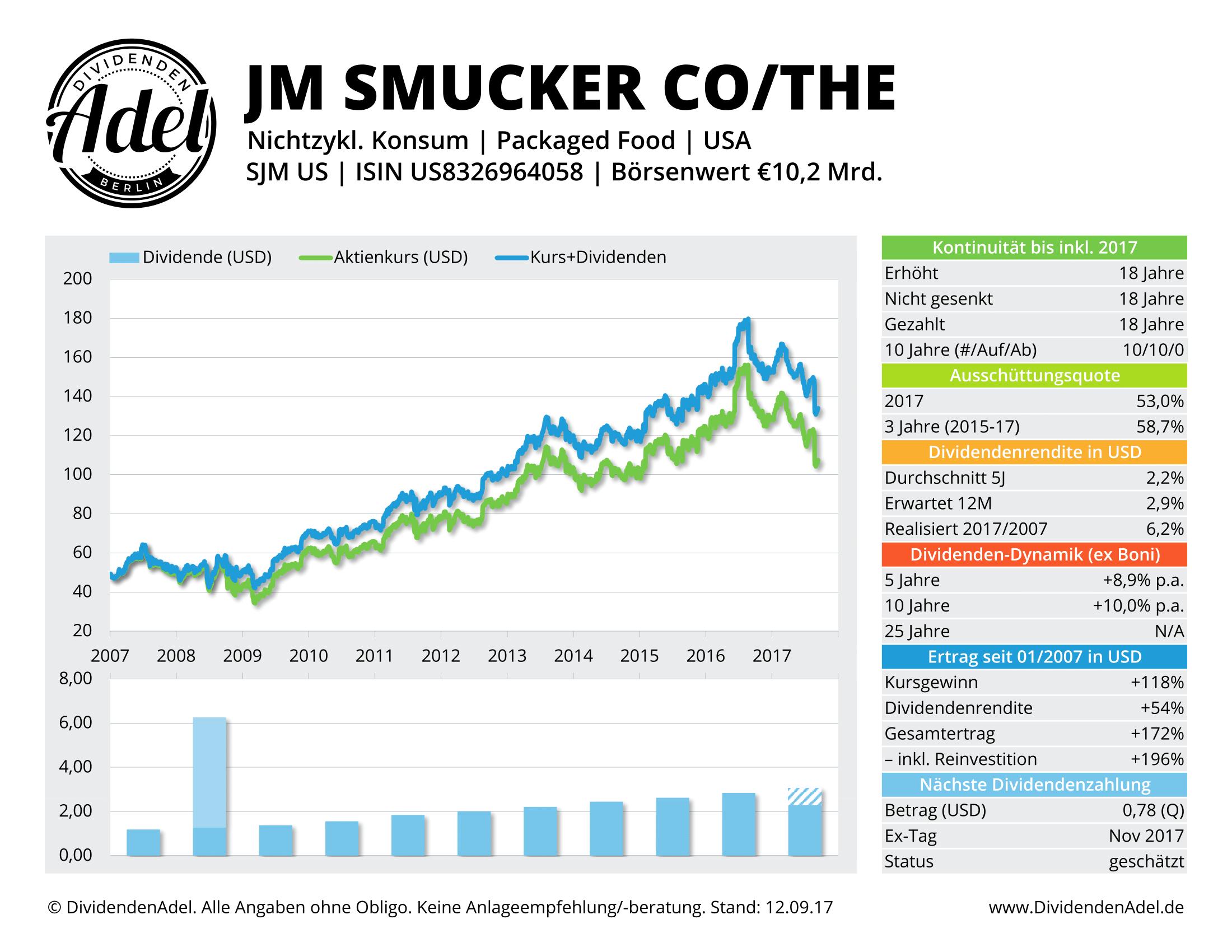 2017-09-12 58 JM SMUCKER CO DividendenAdel-Profil ab 2007-1