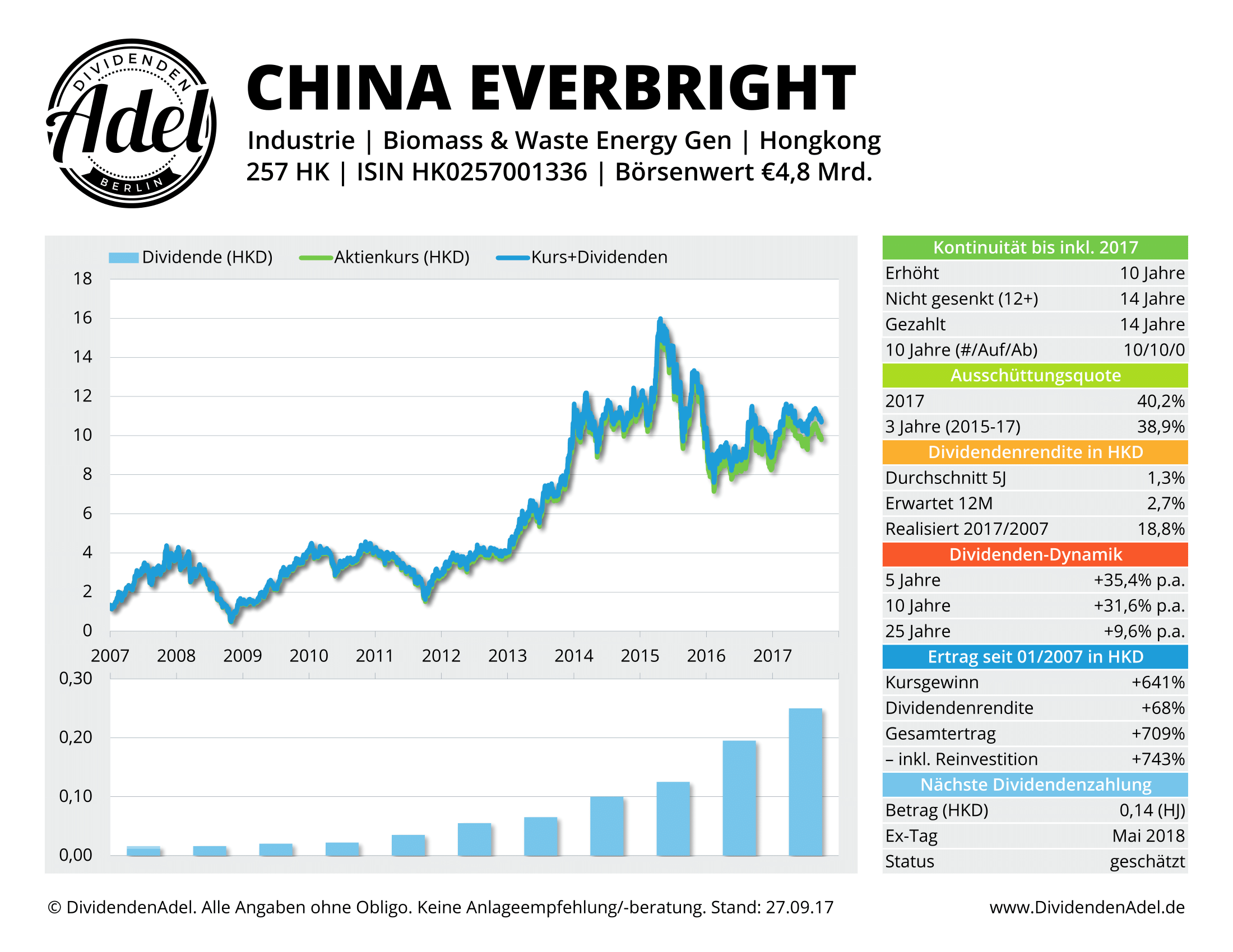 2017-09-27 60 CHINA EVERBR INT DividendenAdel-Profil ab 2007-1