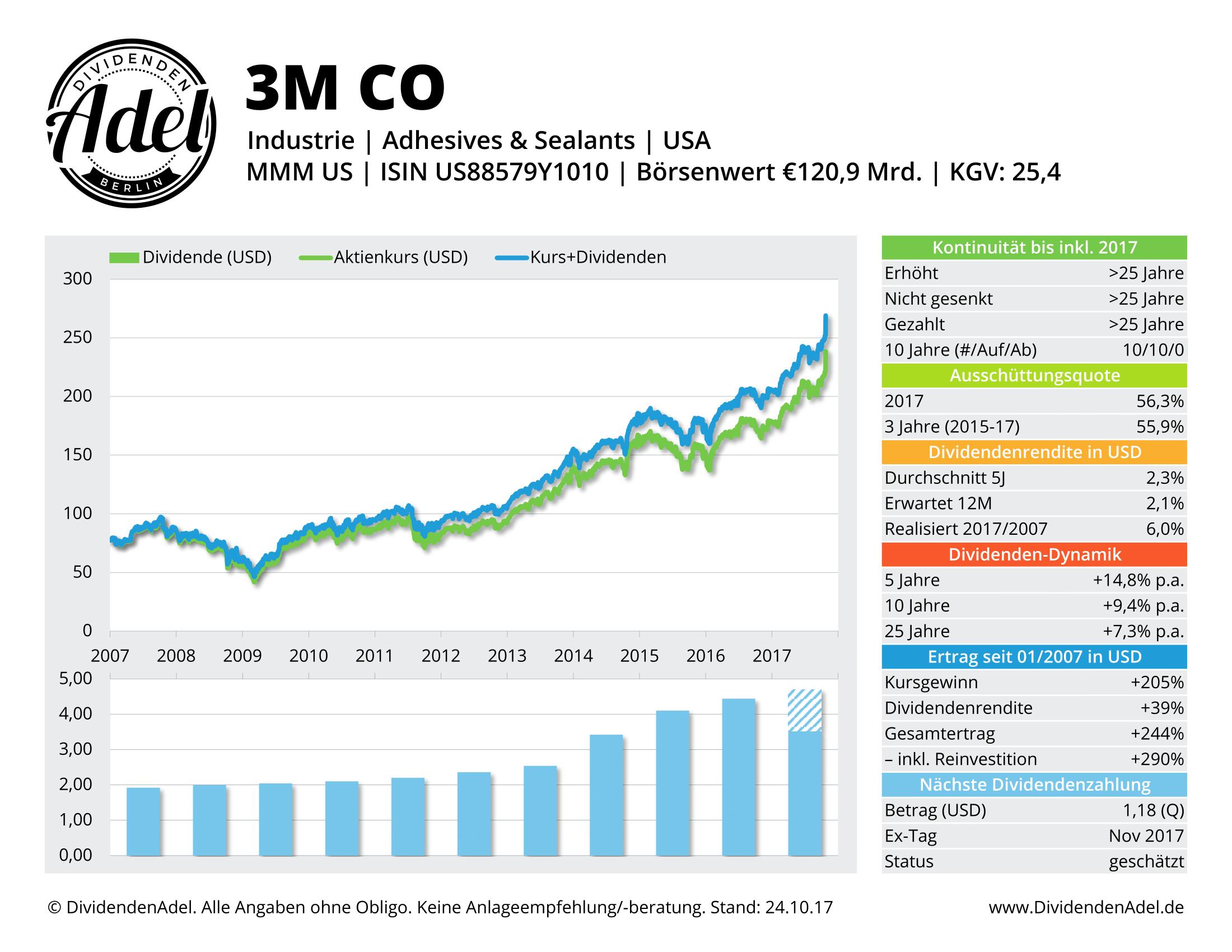 2017-10-24 3M CO DividendenAdel-Profil ab 2007-1