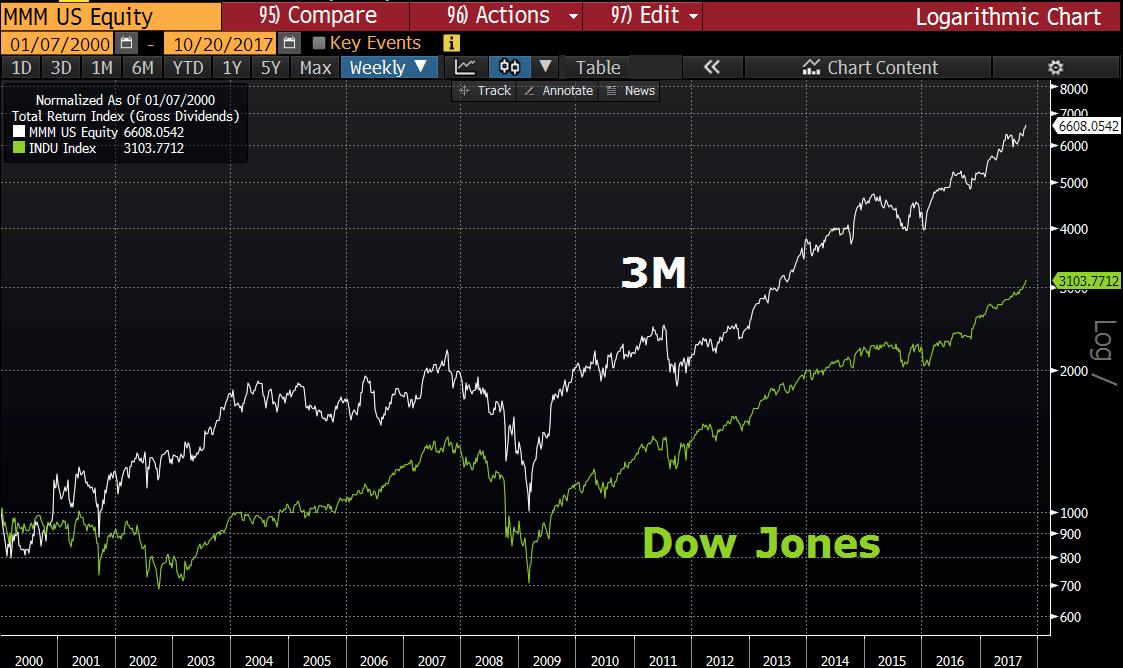 3M vs. Dow Jones