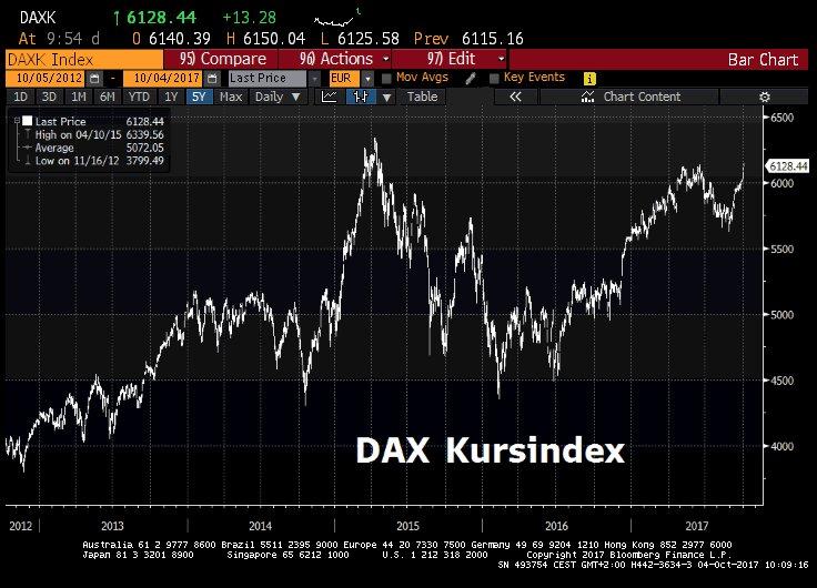 DAX Kursindex