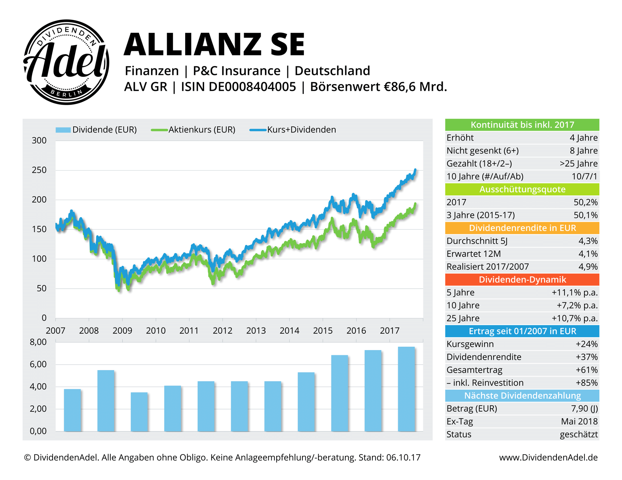 DividendenAdel Profil Allianz