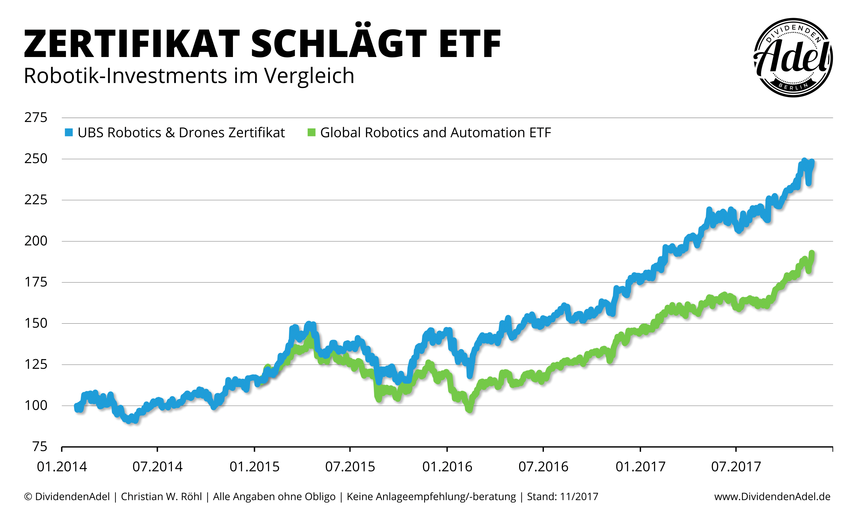 2017-11-21 UBS Robotics & Drones Zertifikat vs. Global Robotics and Automation ETF ab 01-2014-1