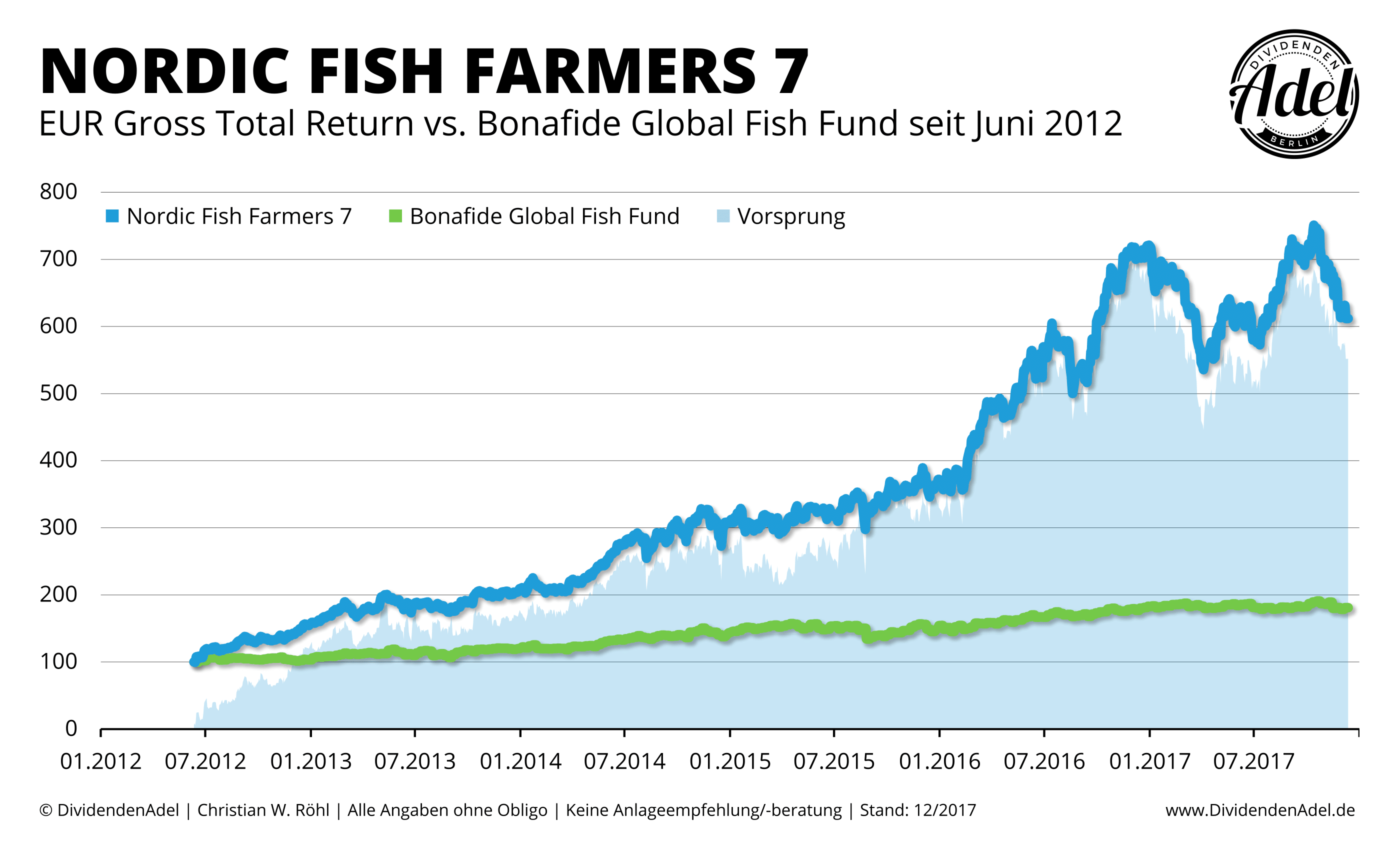 2017-12-12 Nordic Fish Farmers 7 vs. Bonafide Global Fish Fund ab 04-2007-1