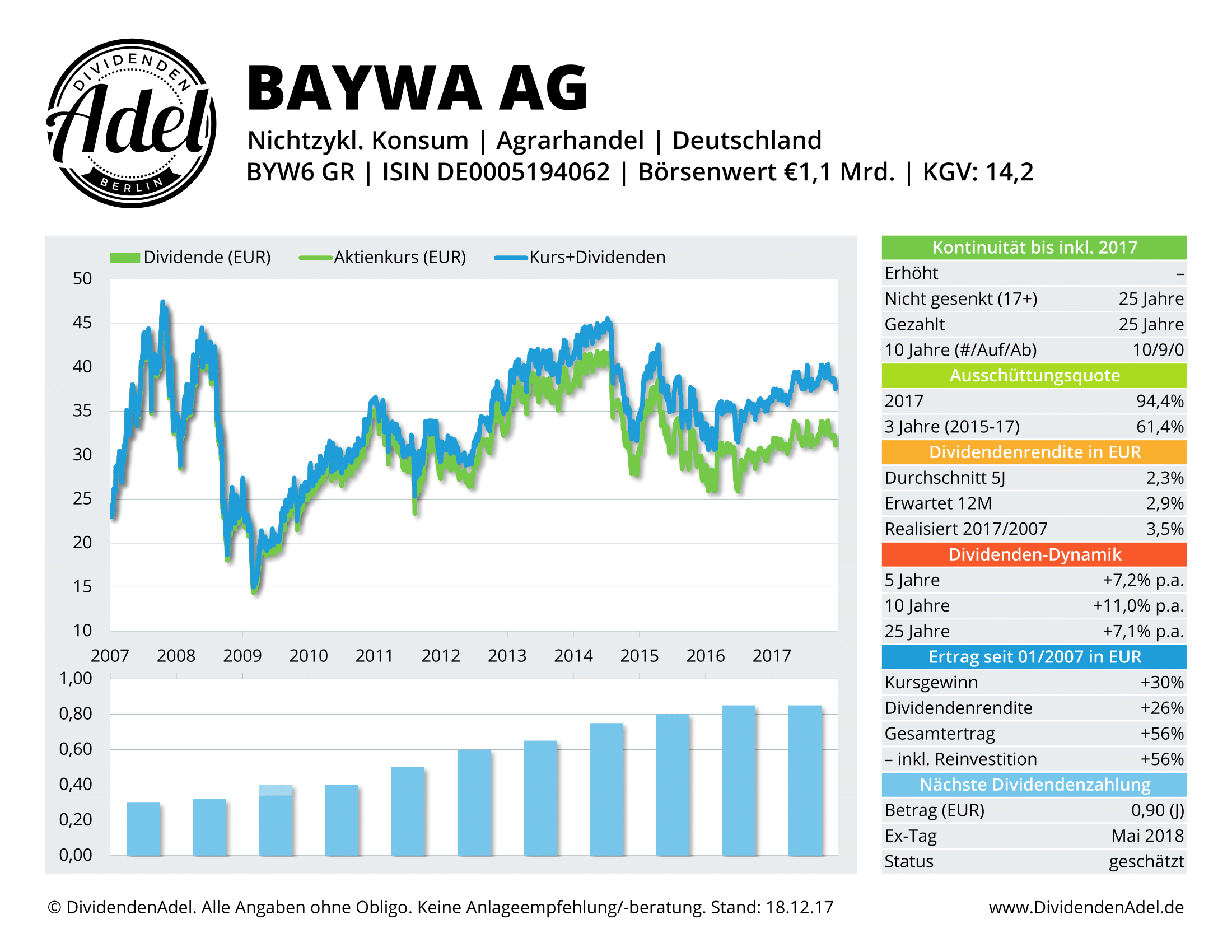 2017-12-18 16 BAYWA AG-VINK. DividendenAdel-Profil-1