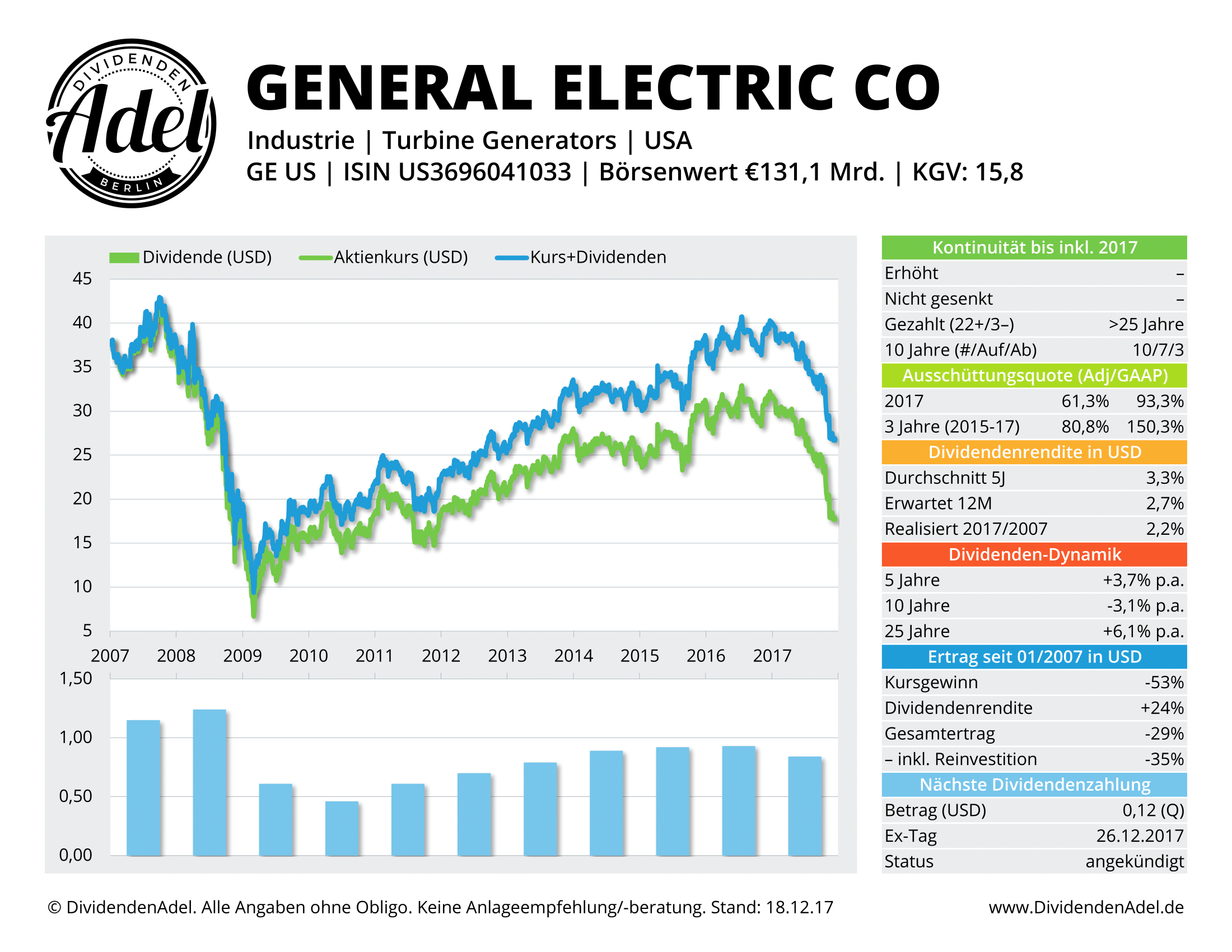2017-12-18 16 GENERAL ELECTRIC DividendenAdel-Profil-1
