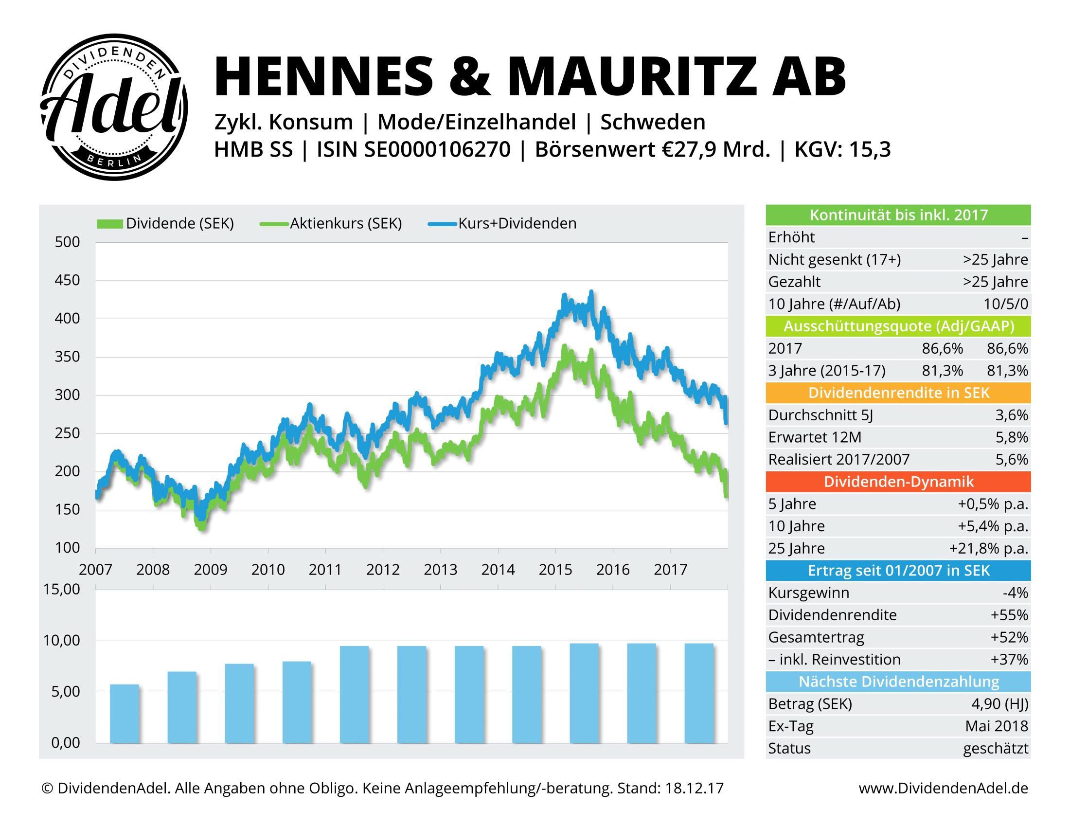 2017-12-18 16 HENNES & MAURI-B DividendenAdel-Profil-1