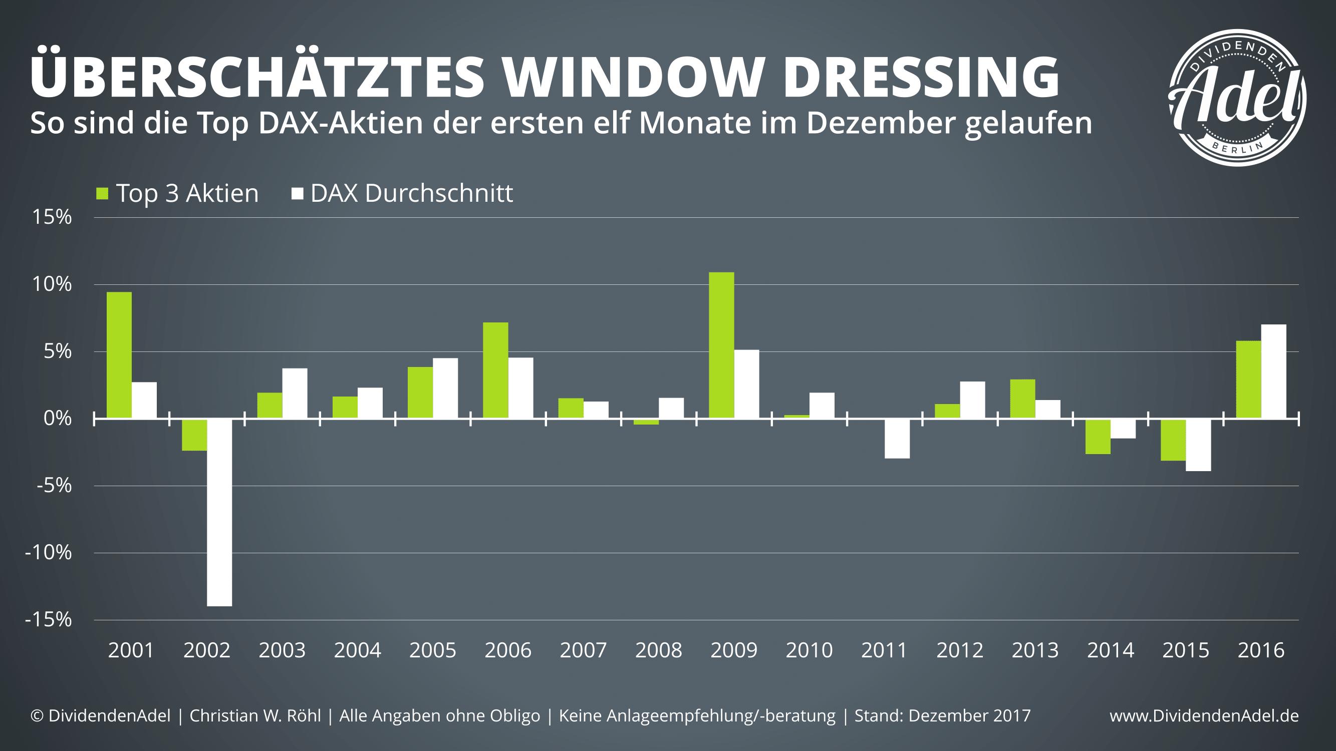 Window Dressing DAX Top 3