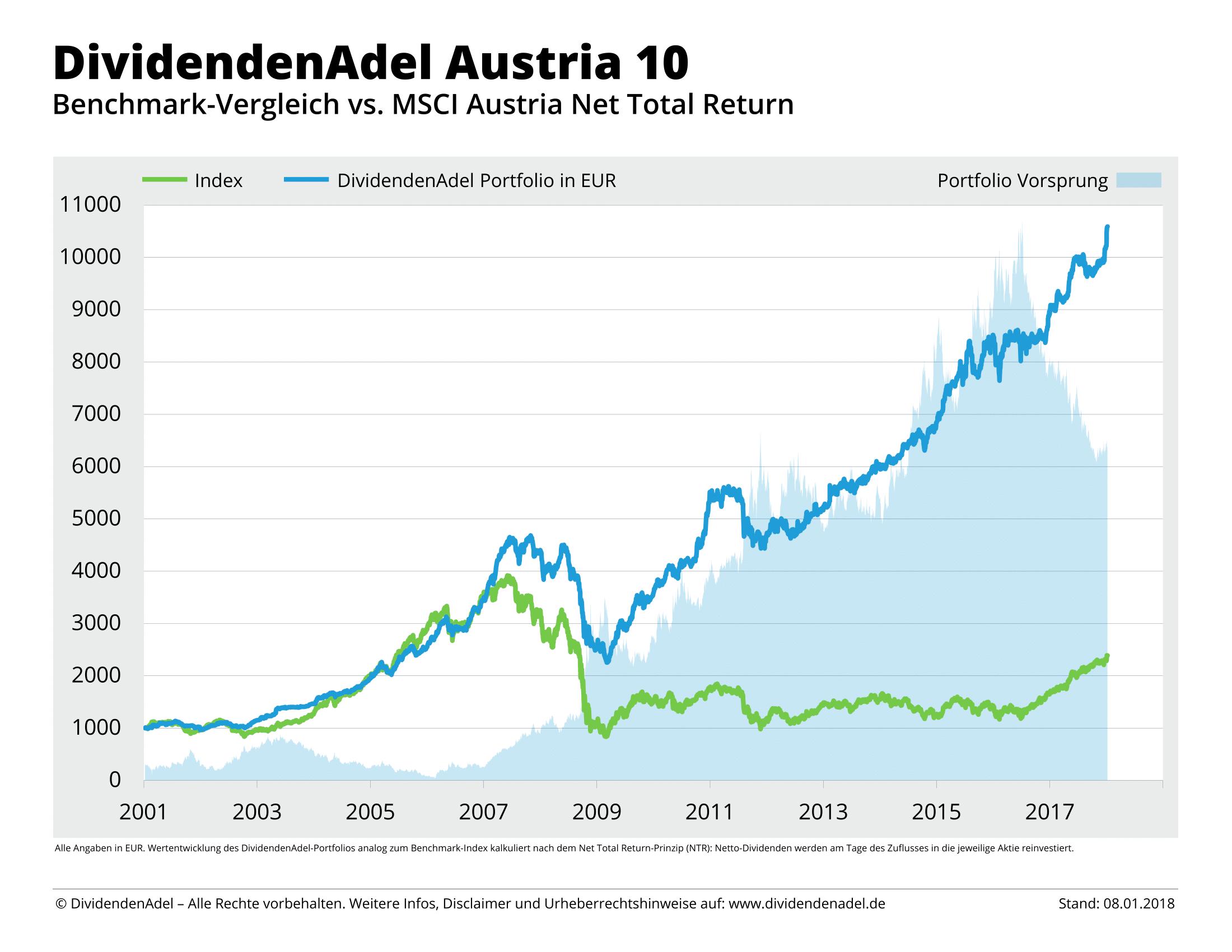 2018-01-08 NTR DividendenAdel Austria 10-1
