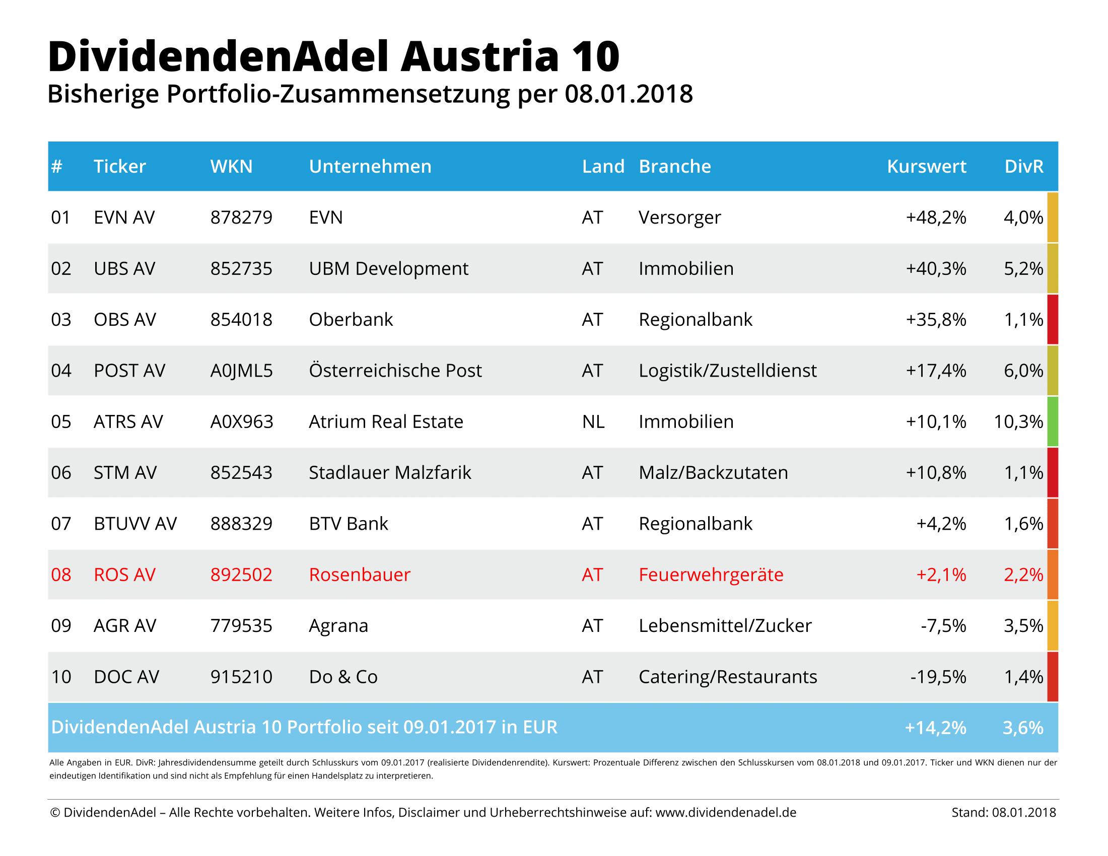 2018-01-08 OP DividendenAdel Austria 10-1