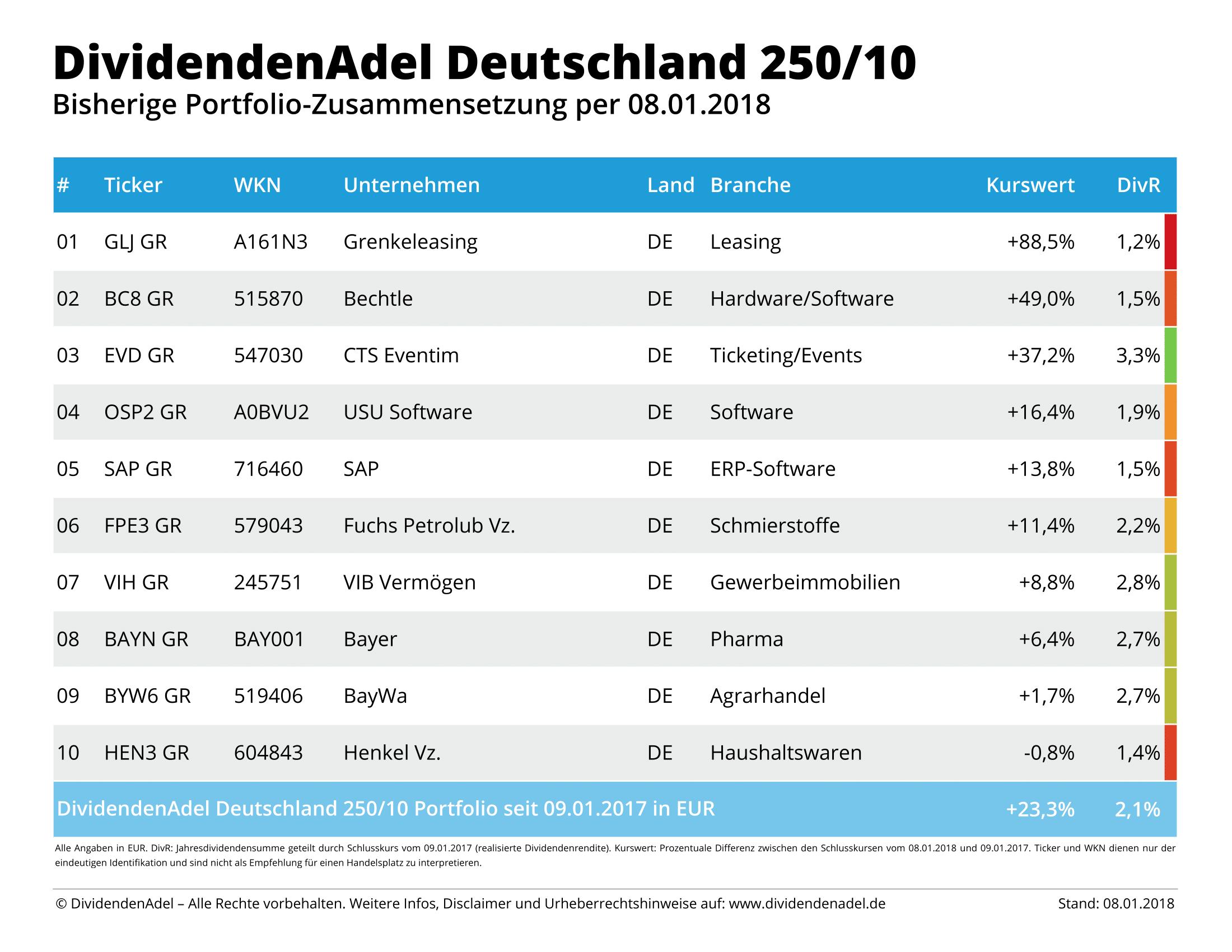 2018-01-08 OP DividendenAdel Deutschland 250-10