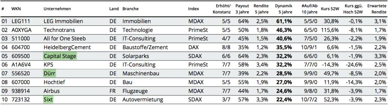 Auswahlliste DividendenStars Deutschland Wachstum 2018