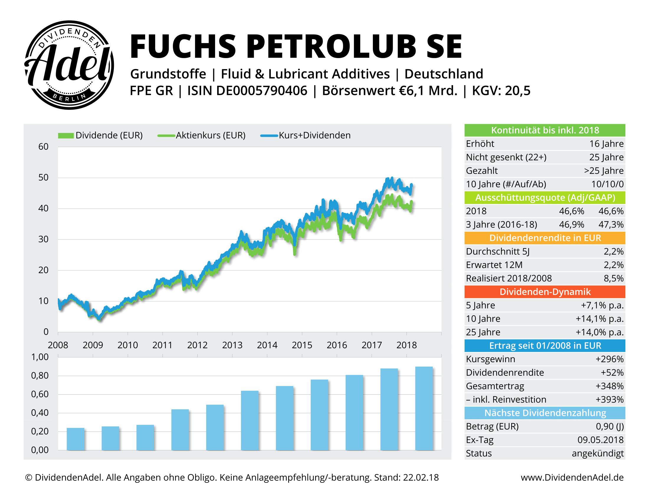 2018-02-22 FUCHS PETROLUB S DividendenAdel-Profil-1