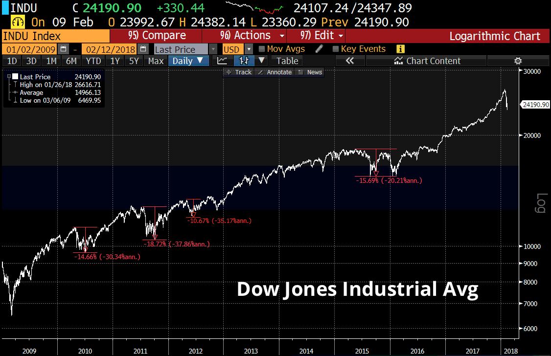Dow Jones Korrektur seit 2009