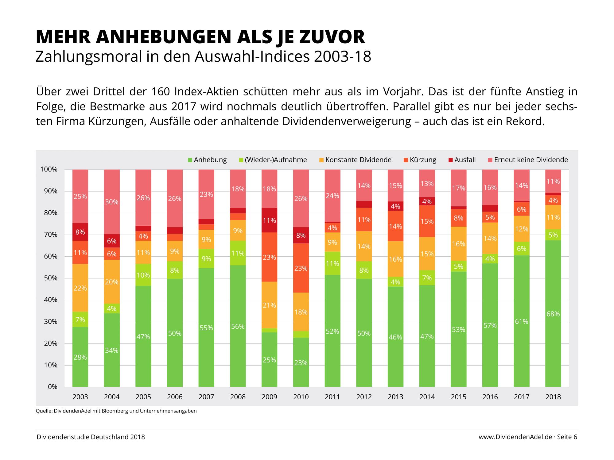 Dividendenstudie Deutschland 2018 Zahlungsmoral in den Auswahlindices-1