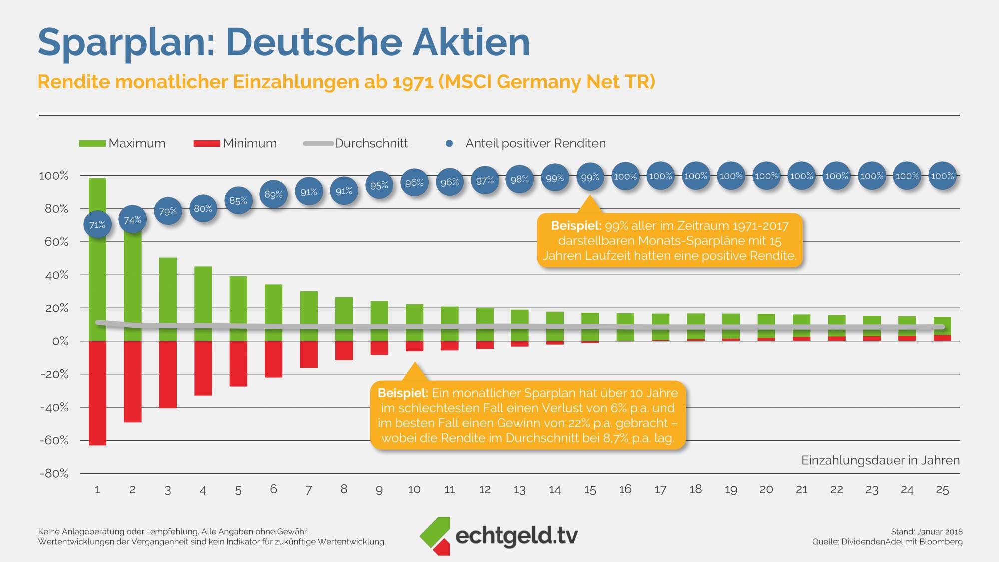Sparplan Deutsche Aktien Bilanz