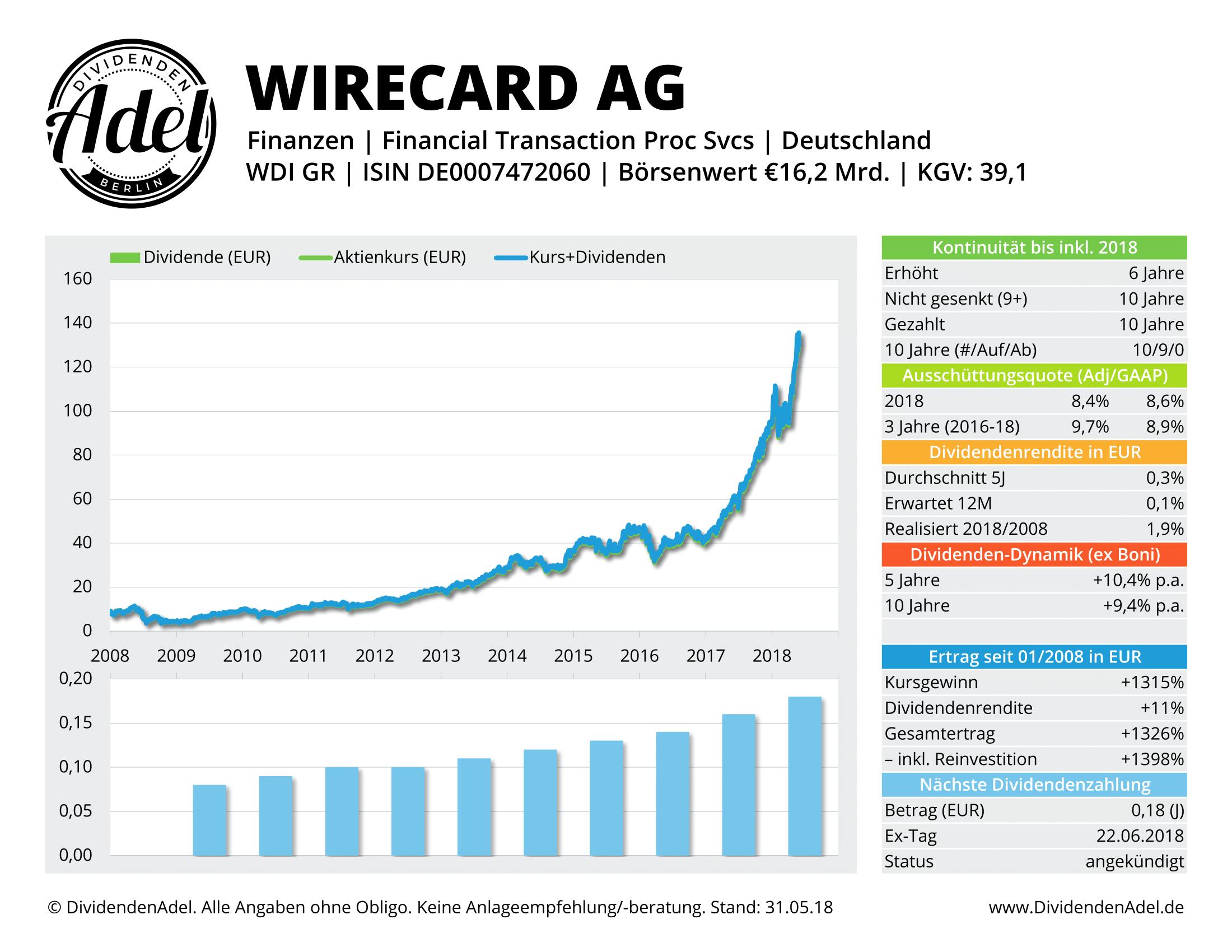 2018-05-31 41 WIRECARD AG DividendenAdel-Profil-1