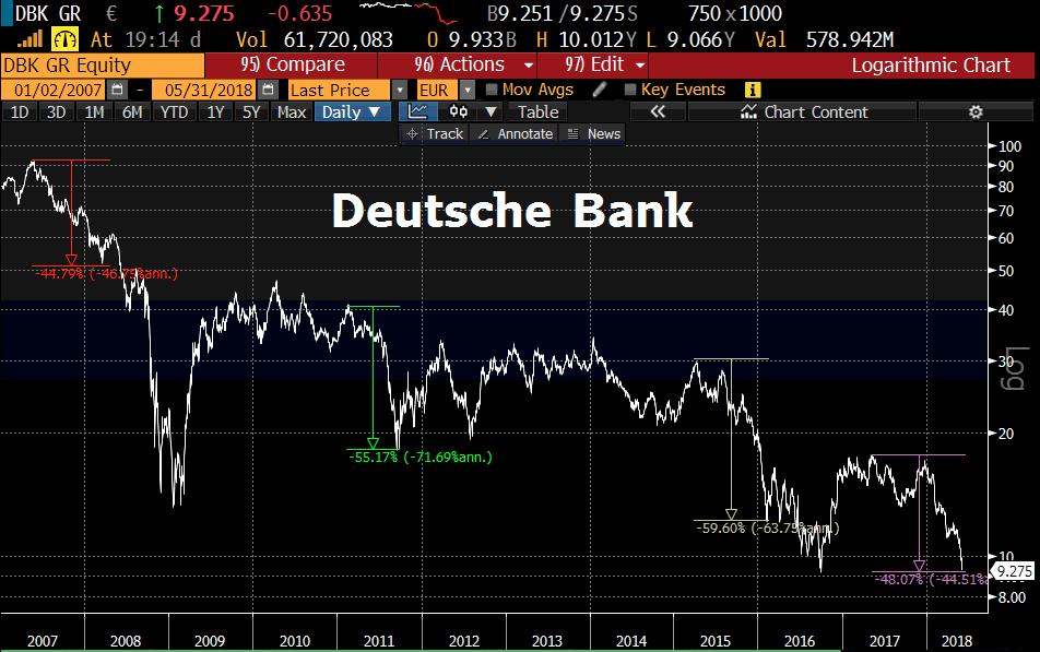 Deutsche Bank 50% Verluste