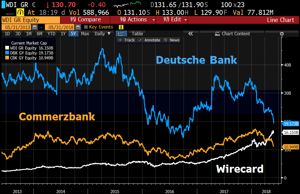Deutsche Bank Commerzbank Wirecard