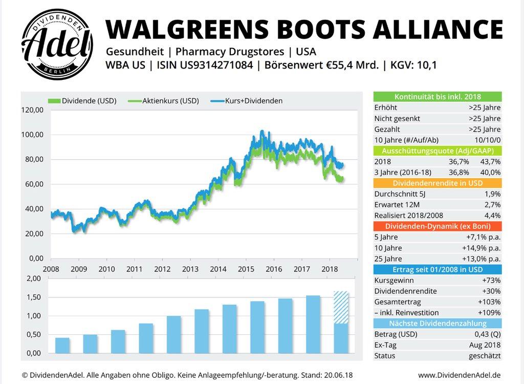 Dow Jones Walgreens DividendenAdel Profil