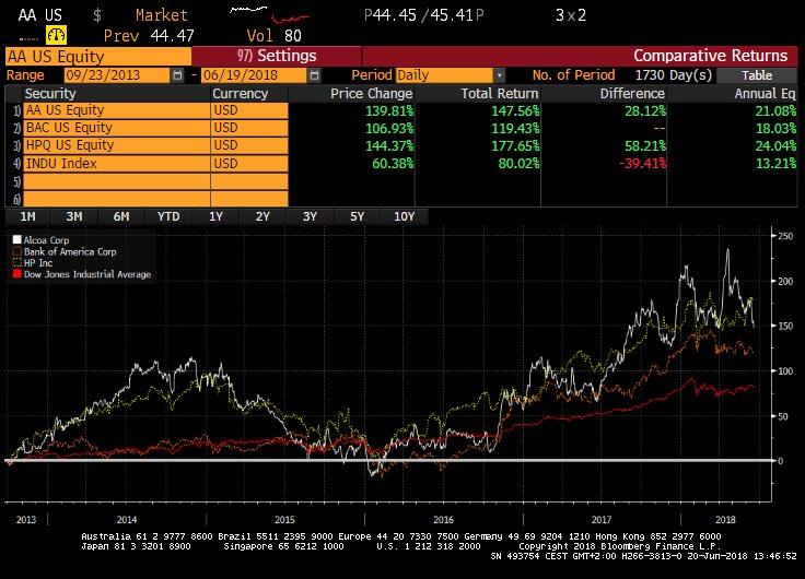 Dow Jones letzte Absteiger