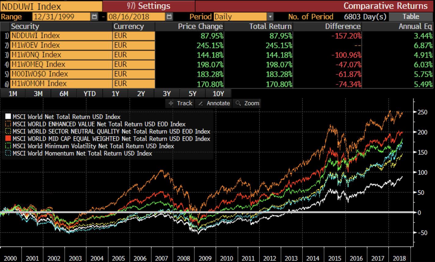 MSCI Faktoren seit 2000