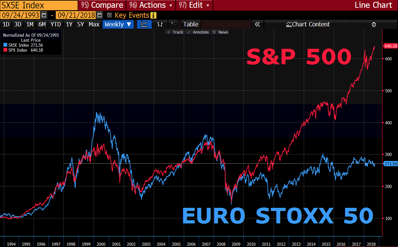 SPX vs EURO STOXX 50 seit 1993 Price Return