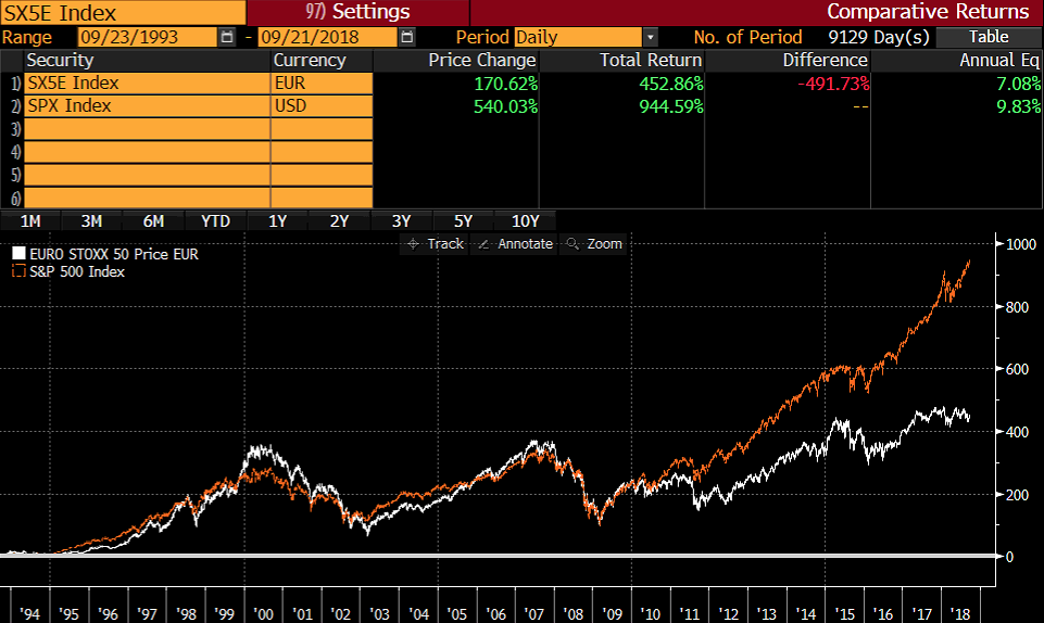 SPX vs EURO STOXX 50 seit 1993 Total Return