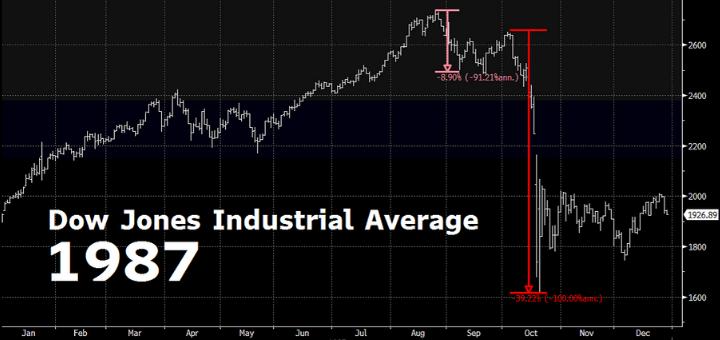 Dow Crash 1987 Header