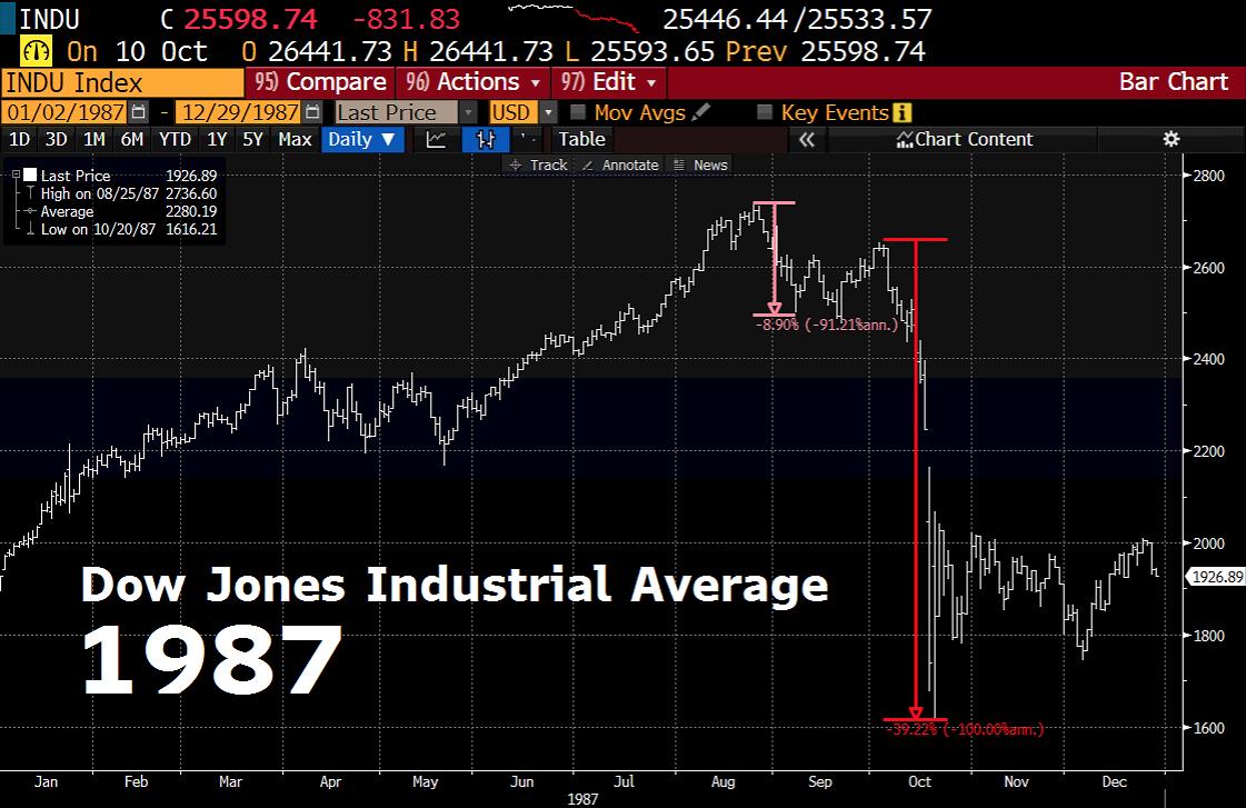 Dow Crash 1987