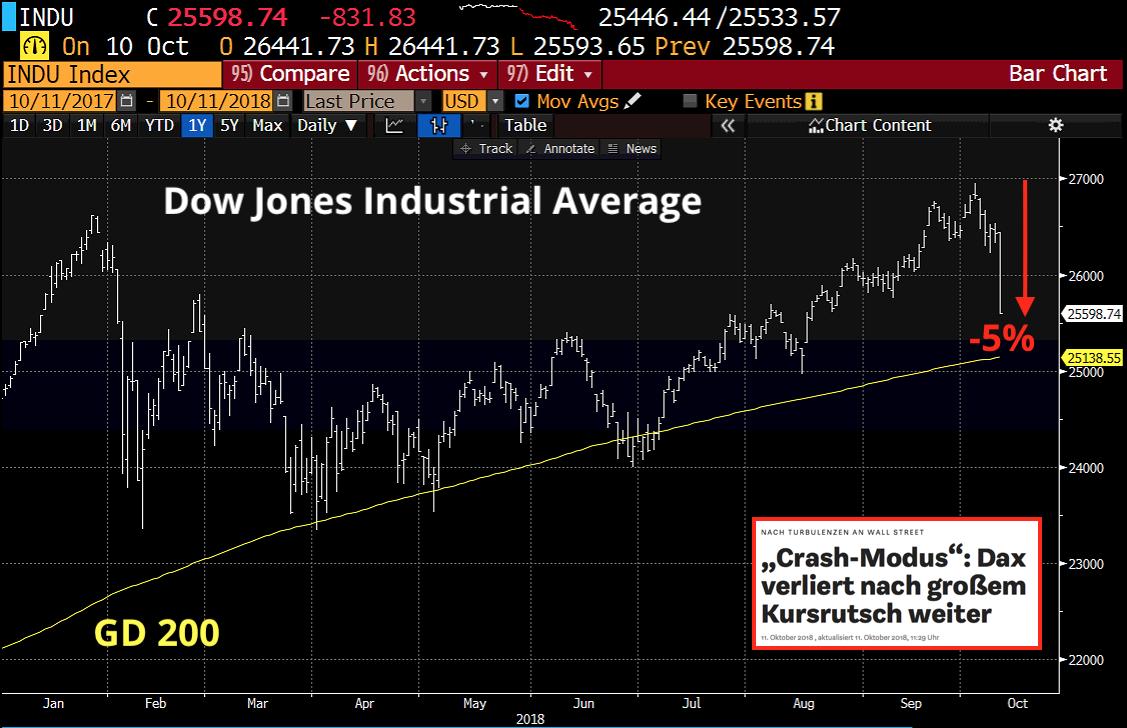Dow Crash Gleitender Durchschnitt
