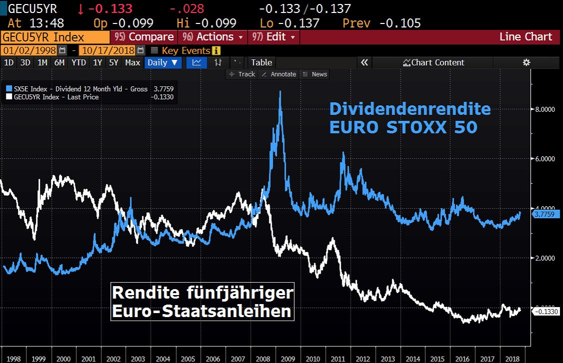 Euro Zins Dividende