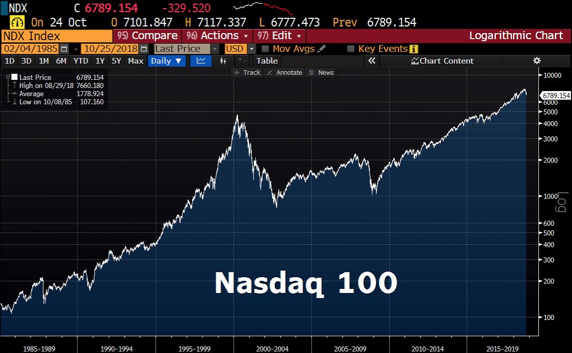 Nasdaq 100 seit 1985