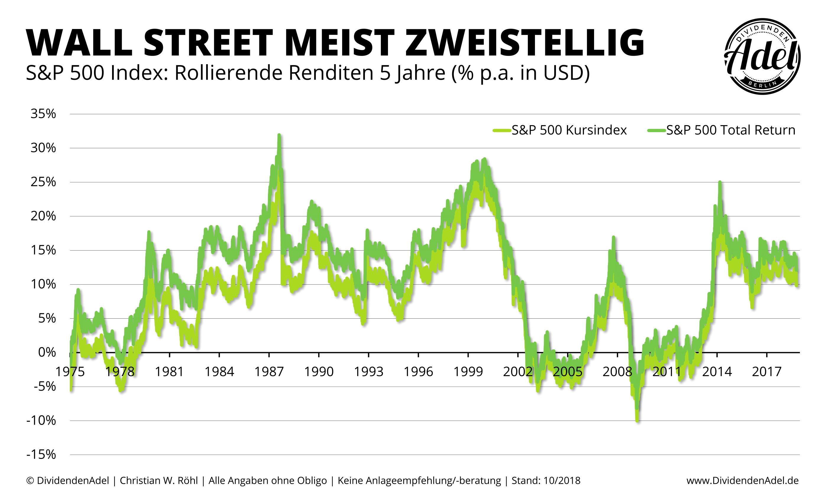 SPX Rollierende Rendite seit 1970