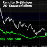 USA Zins Dividende Header