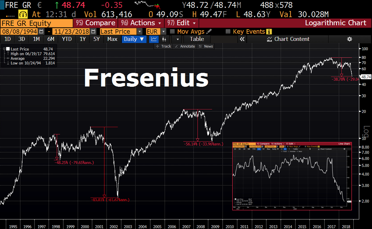 Fresenius Drawdowns seit 1995
