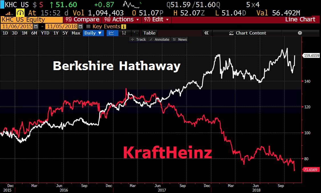 KraftHeinz Berkshire Hathaway
