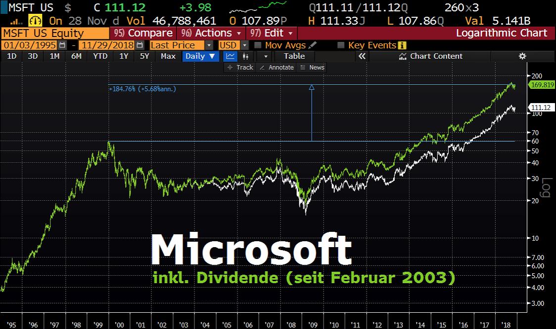 Microsoft seit 2000
