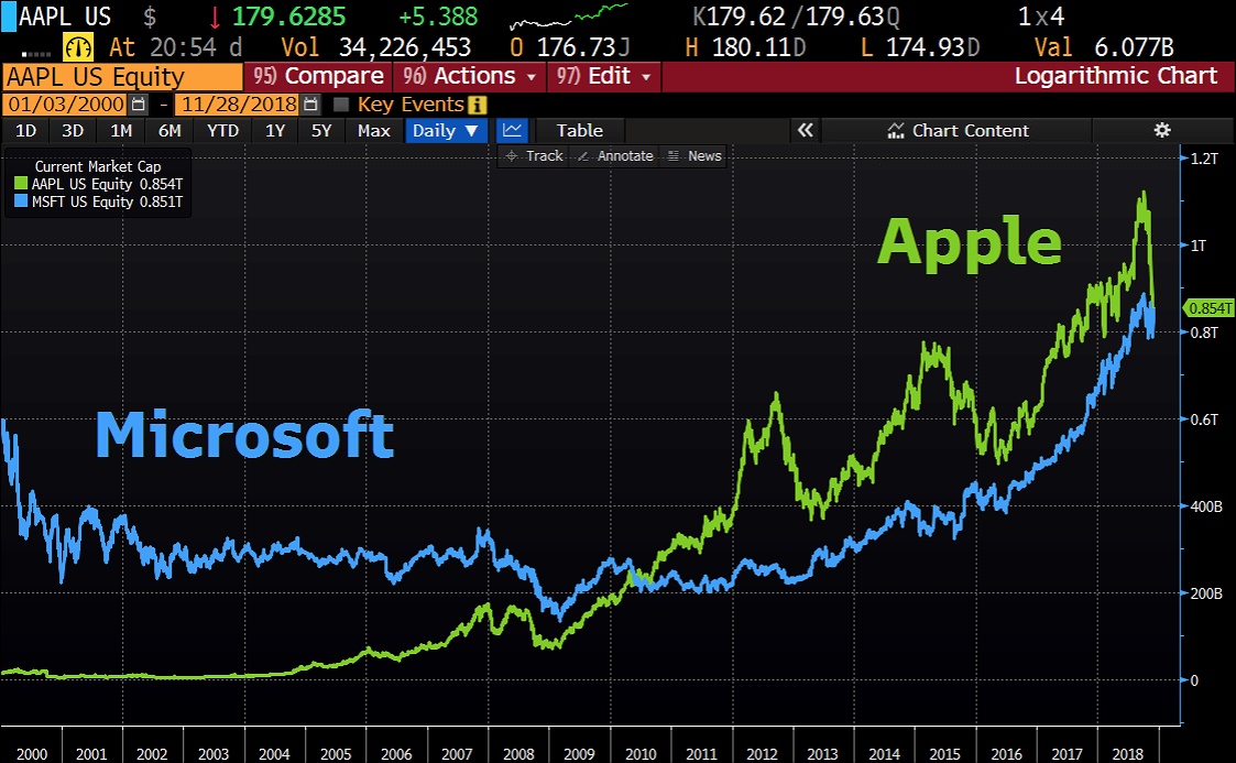 Microsoft vs. Apple