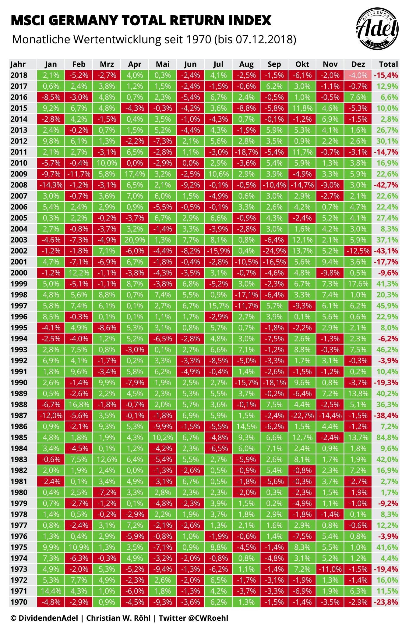 MSCI Germany Monatliche Wertentwicklung seit 1970