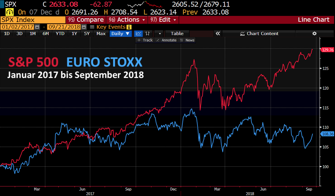 S&P 500 EURO STOXX seit 2017