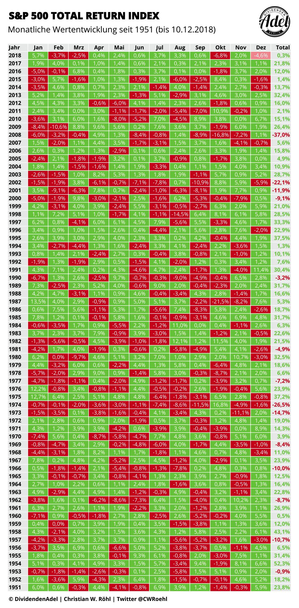 S&P 500 Monatliche Wertentwicklung